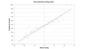 Стратегия ставок Регрессионный анализ