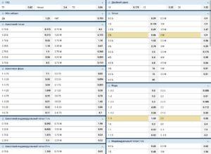 Калькулятор коэффициентов ставок (конвертер)